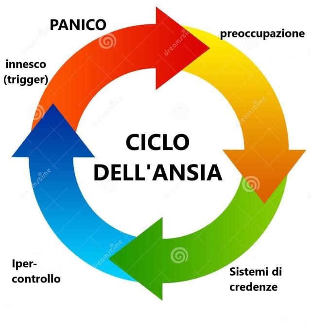 ciclo dell'ansia