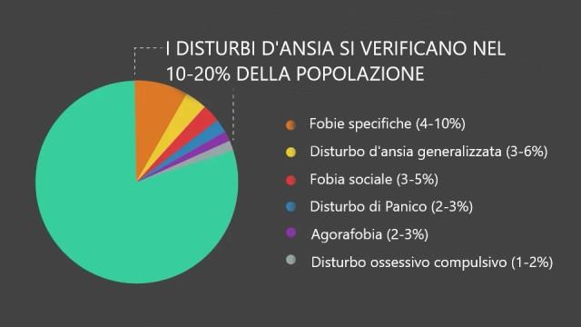 distribuzione percentuale disturbi d'ansia nella popolazione