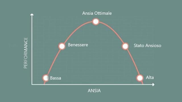 ansia, curva di Yerkes-Dodson