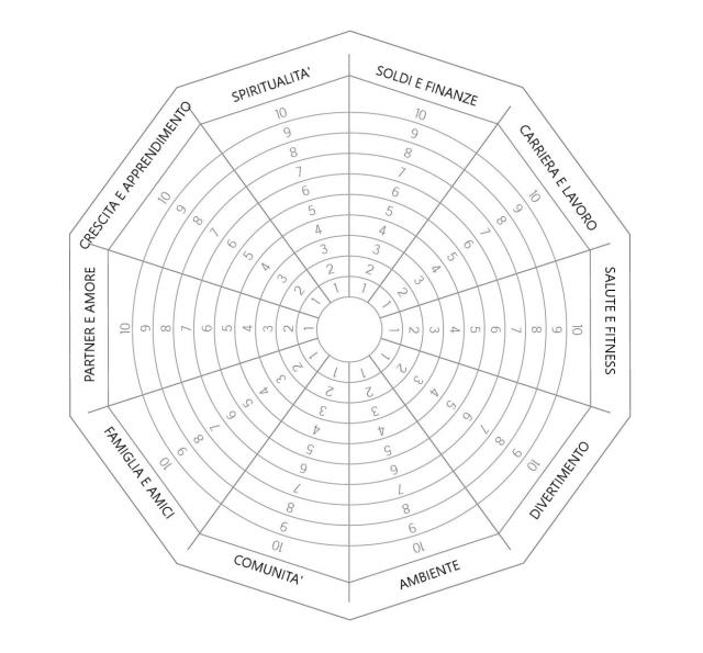 la ruota della vita, strumento di psicologia positiva